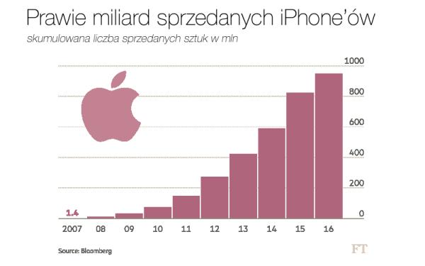 Prawie miliard sprzedanych iPhonów w ciągu 10 lat?