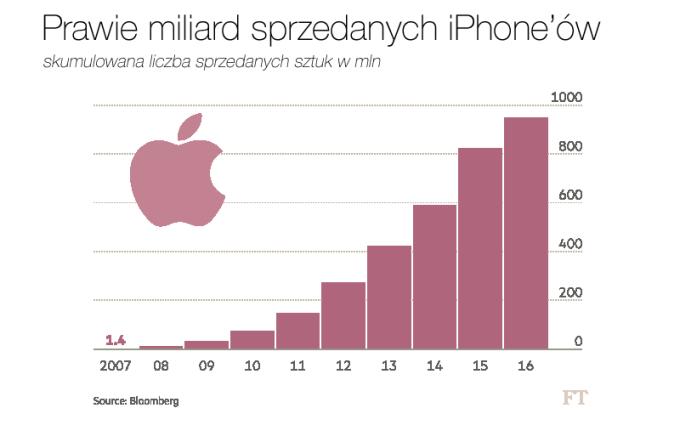 Sprzedaż iPhone'ów od 2007 do 2016 r. (w mln szt.)