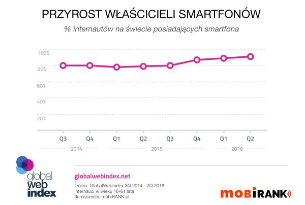 9 na 10 internautów posiada smartfona