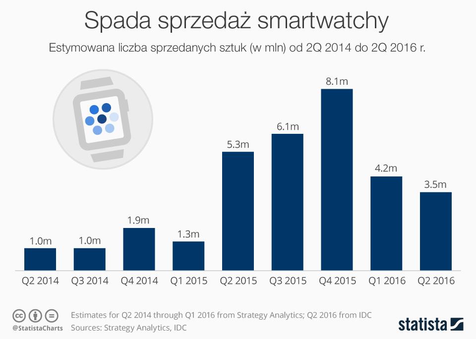 Spada sprzedaż smartwatchy (estymowana liczba sprzedanych sztuk od 2Q 2014 do 2Q 2016 r.)