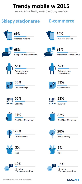 Trendy mobile w 2015 r.