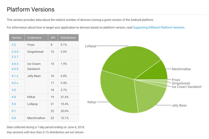Udział wersji systemu Android w czerwcu 2016 r.