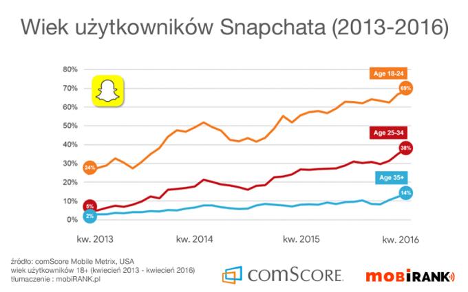 Wiek użytkowników aplikacji Snapchat (kwiecień 2013 - kwiecień 2016)