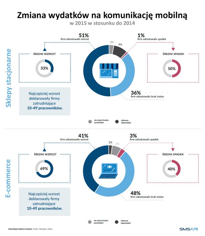 Zmiana wydatków na komunikację mobilną 2015 vs. 2014 r.