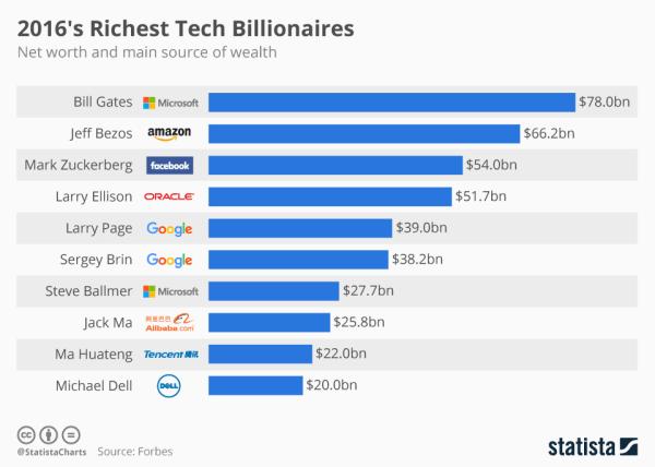 Najbogatsi ludzie z branży nowych technologii