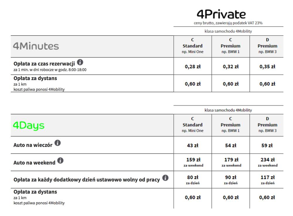 4Mobility - cennik usługi 4Private