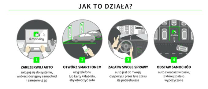 Jak działa 4Mobility?