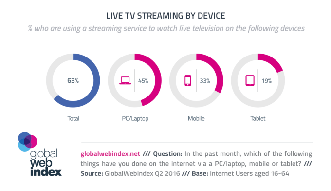 Streaming TV ze względu na urządzenia (2016)