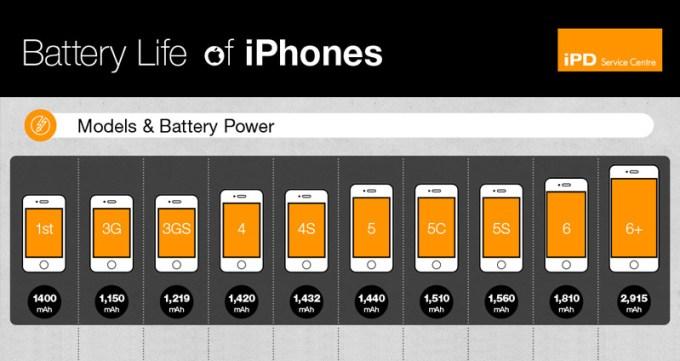 Porównanie żywotności baterii poszczególnych modeli iPhone'a