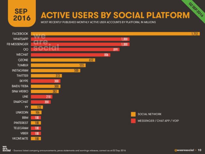Liczba aktywnych użytkowników social mediów na świecie wg platform (wrzesień 2016)