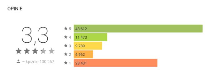 Opinie i oceny aplikacji Apple Music na Androida w sklepie Google Play (średnia 3,3 gwiazdki)