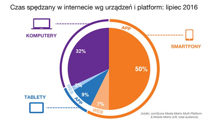 Czas spędzany w internecie wg urządzeń i platform (lipiec 2016)