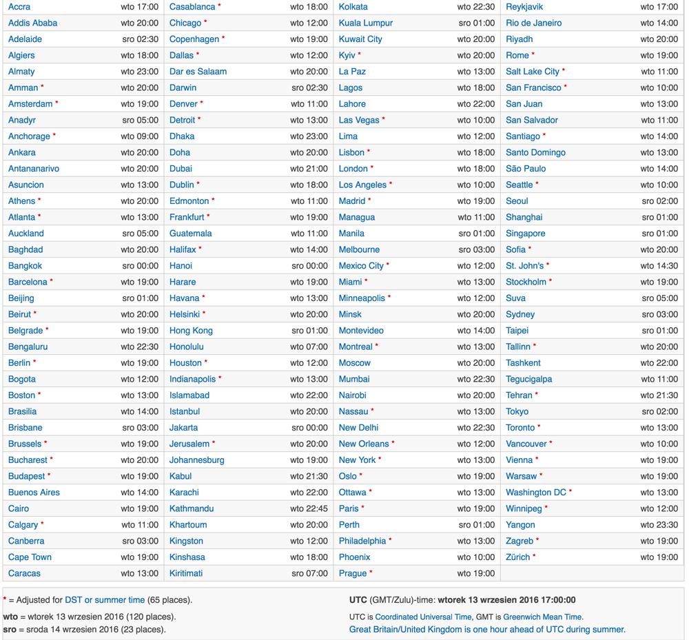 Czas udostępnienia systemu iOS 10 na świecie we wtorek 13 września 2016 r.