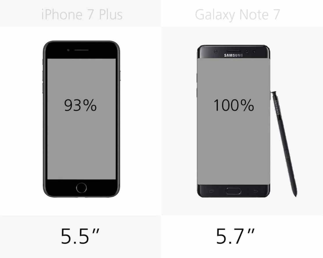 Wyświetlacz: iPhone 7 Plus vs. Galaxy Note 7