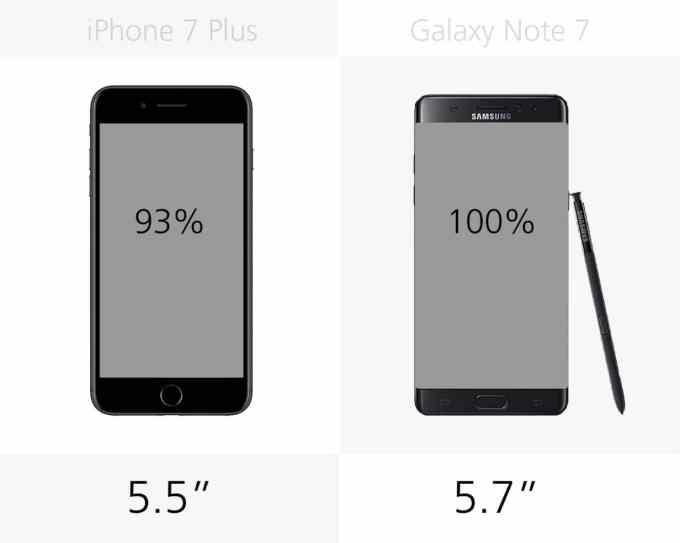 Wyświetlacz: iPhone 7 Plus vs. Galaxy Note 7