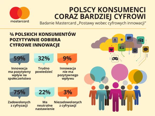 Polscy konsumenci oczekują więcej cyfrowych usług