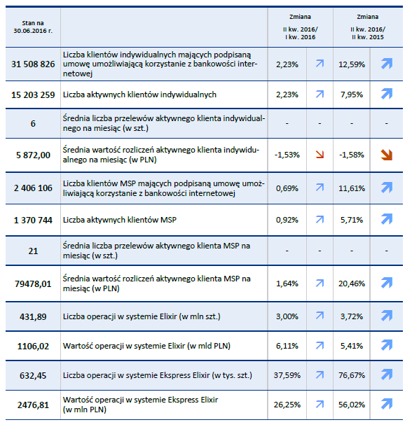 Stan polskiej bankowości - statystyki