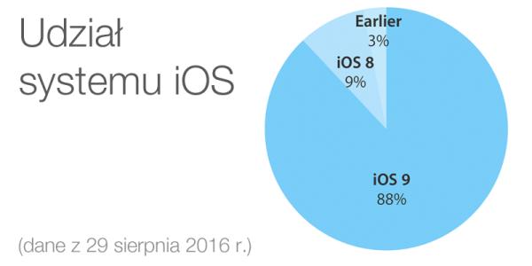 88% urządzeń mobilnych Apple'a z systemem iOS 9