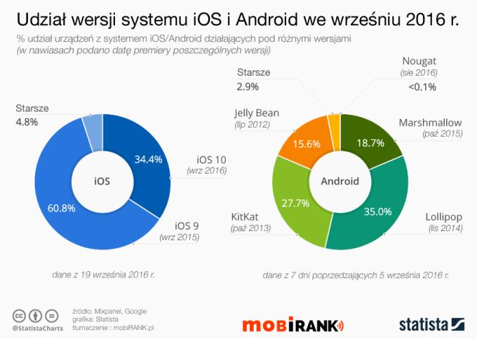 Udział wersji sysetmu iOS i Android we wrześniu 2016 r. (wykresy)