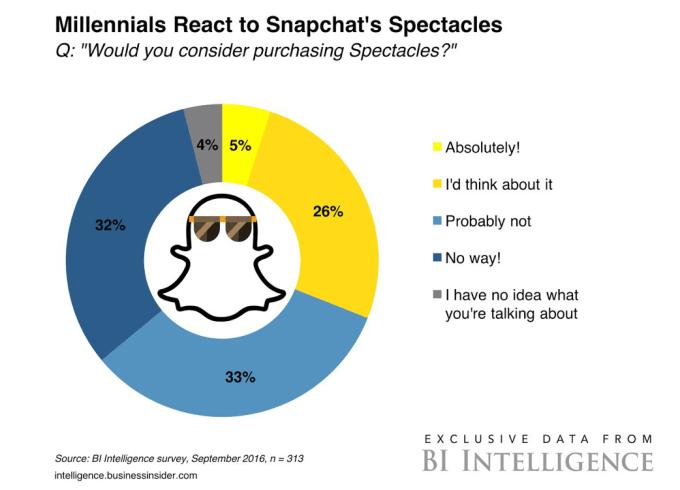 Zapotrzebowanie na okulary Spectacles od Snapchata (ankieta wrzesień 2016)