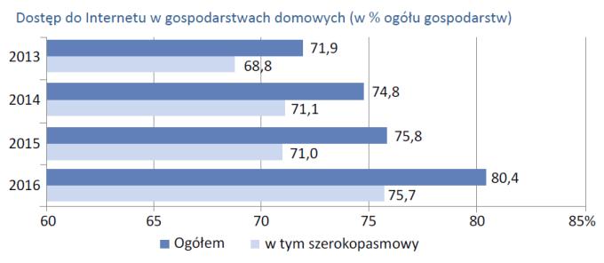 Dostęp do Internetu w gospodarstwach domowych (w % ogółu gospodarstw)