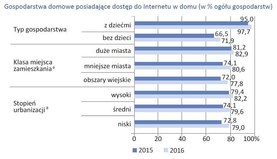 Gospodarstwa domowe posiadające dostęp do Internetu w domu (w % ogółu gospodarstw)