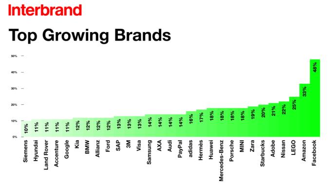 Interbrand 2016 - przyrosty wartości marek