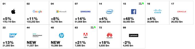 Ranking Interbrand 2016 - tylko firmy technologiczne