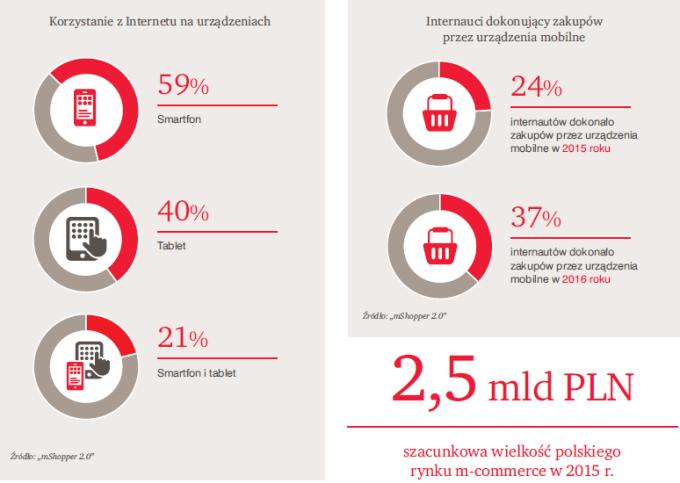 Korzystanie z internetu w Polsce (wg urządzeń)