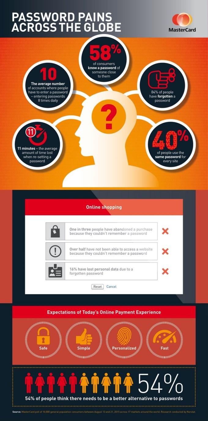 Mastercard - hasła (infografika)