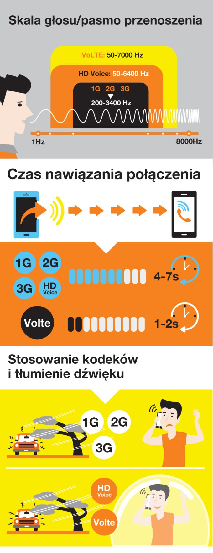 Orange VoLTE - infografika