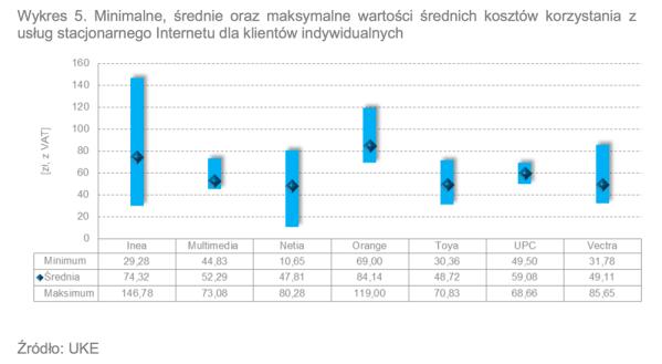 Kto ma najniższe ceny internetu stacjonarnego w Polsce?