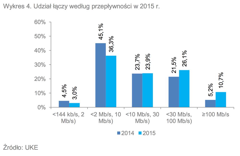 Wykres: Udział łączy według przepływności w 2015 r. w Polsce