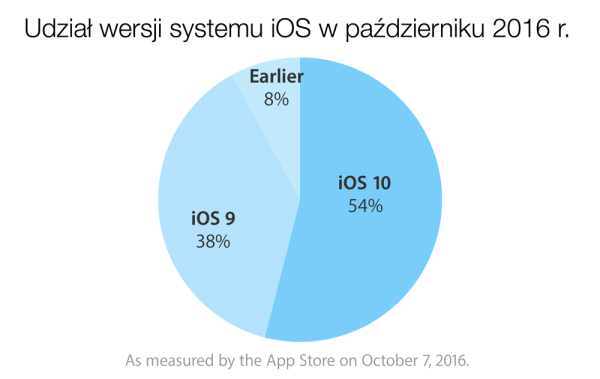 Udział wersji systemu iOS w październiku 2016