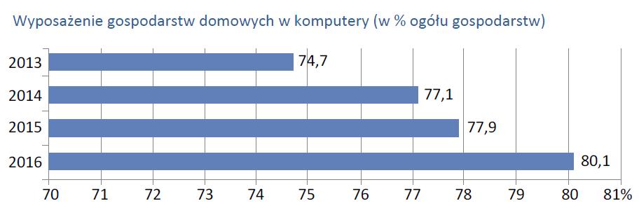 Wyposażenie gospodarstw domowych w komputery (w % ogółu gospodarstw)