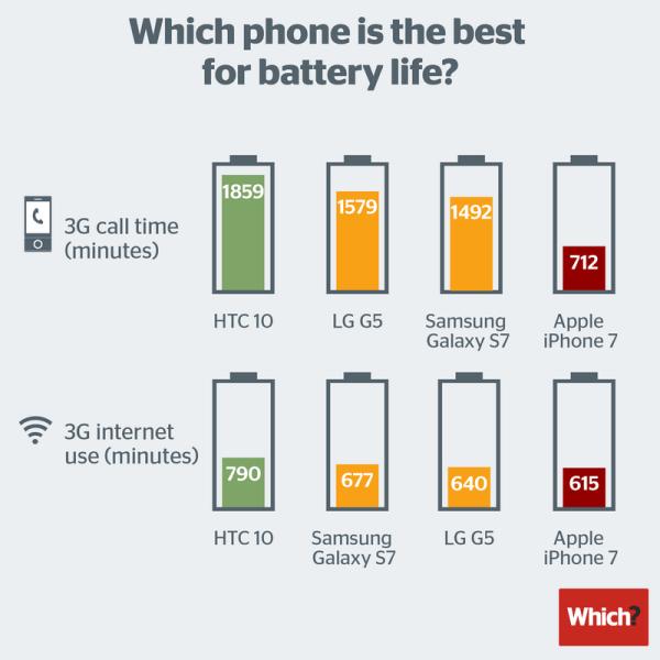 iPhone 7 ma słabszą baterię niż konkurencyjne smartfony?