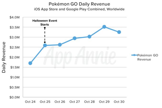 Dzienne przychody gry Pokemon GO od 24 do 30 października 2016 r.
