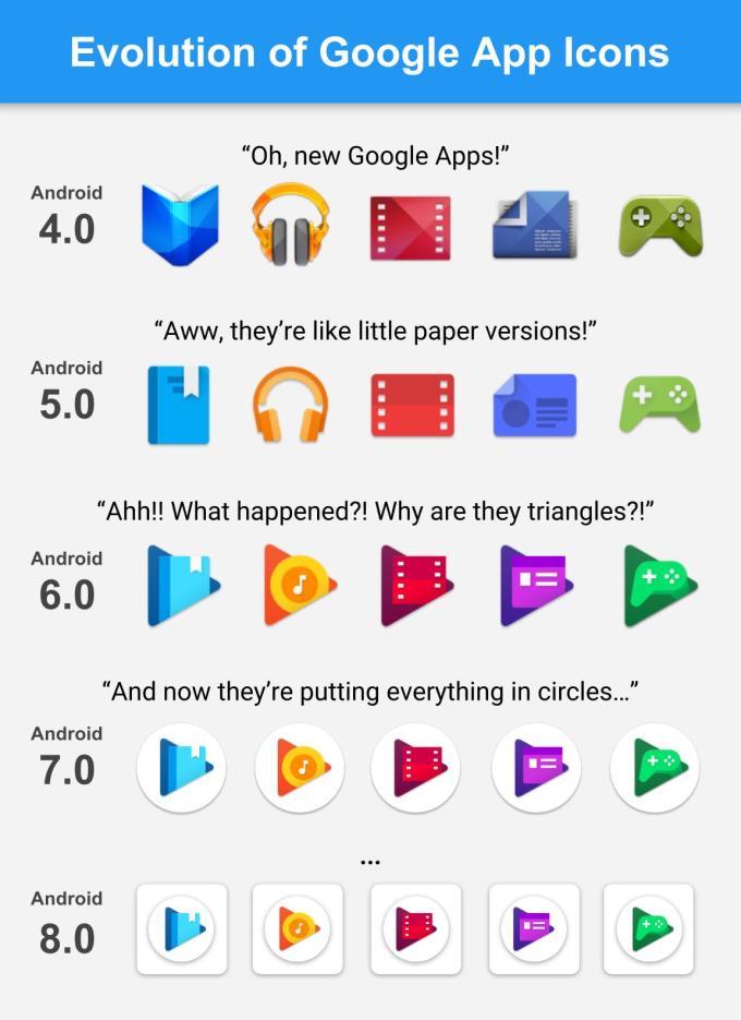 Infografika: Ewolucja ikon aplikacji mobilnych Google'a na Androida