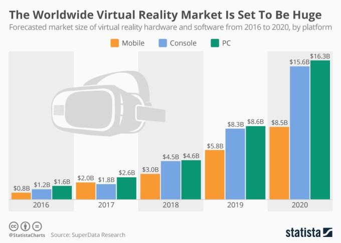 Wartość rynku VR od 2016 do 2020 roku - wykres