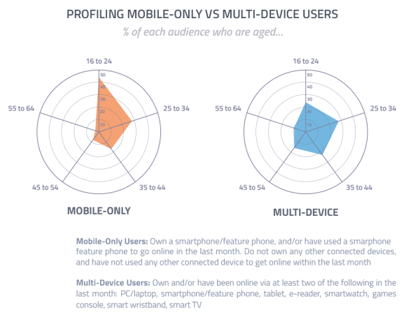 44% internautów używających tylko smartfona jest w wieku 16-24 lata