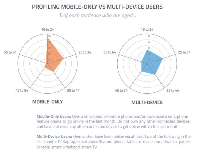 44% użytkowników korzystających tylko ze smartfonów stanowią internauci w wieku 16-24 lata