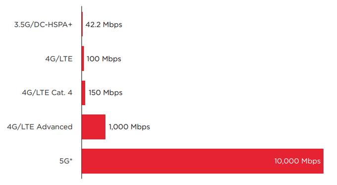 Prędkość sieci komórkowych: 1G, 2G, 3G, 4G i 5G