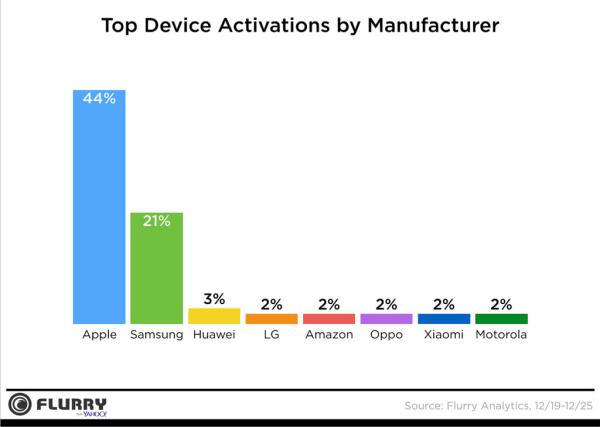 44% aktywacji urządzeń mobilnych Apple'a podczas świąt