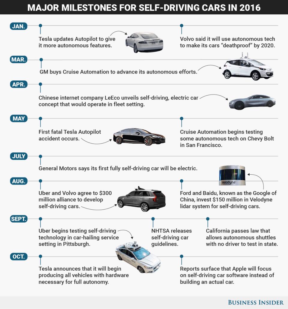 Autonomiczne samochody - kamienie milowe - 2016 rok (infografika)