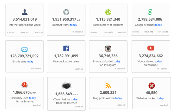 Internet dzisiaj (statystyki XII 2016)
