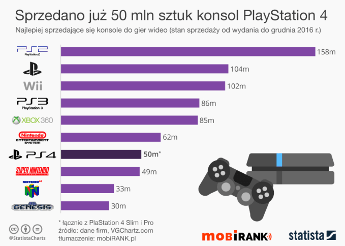 Najlepiej sprzedające się konsole gier wideo (stan do grudnia 2016 r.)
