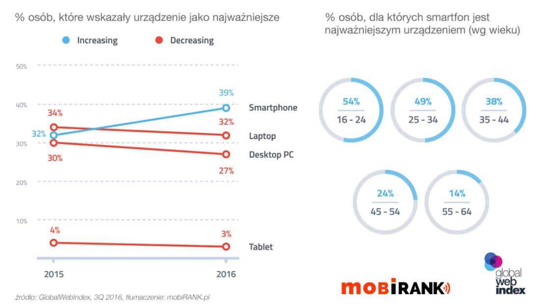 Najważniejsze urządzenie online (trendy) + grupy wiekowe