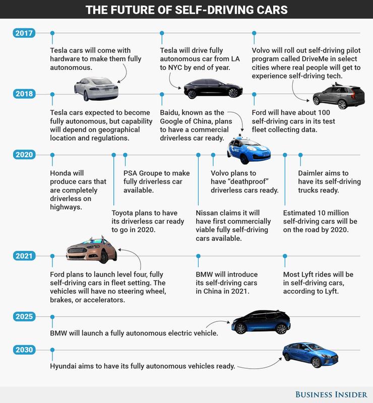 Przyszłość autonomicznych pojazdów do 2030 roku.