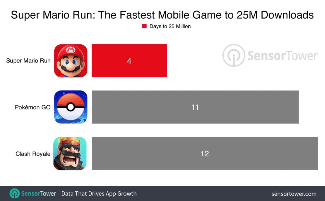 25 mln pobrań gry Super Mario Run w 4 dni od wydania