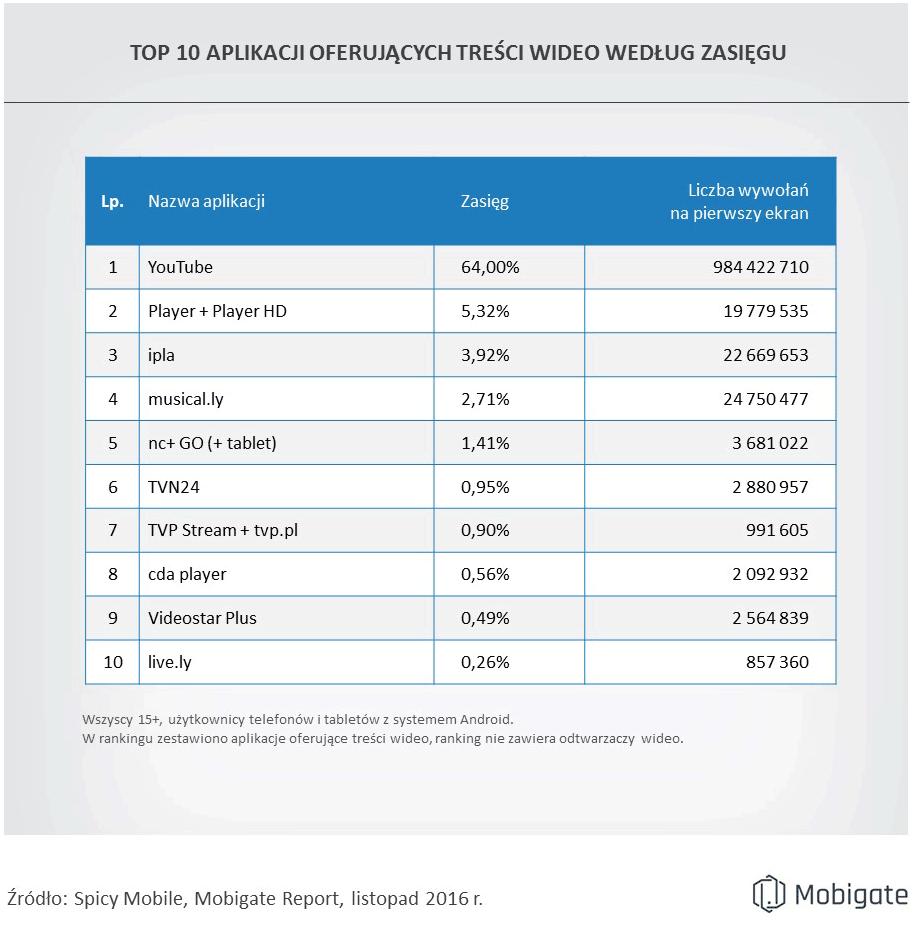 TOP 10 aplikacji wideo na Androida w Polsce (listopad 2016)